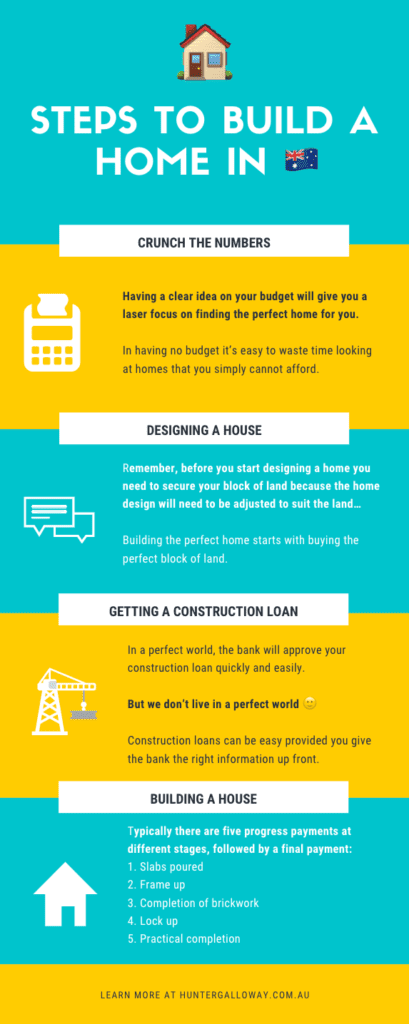build-a-house-in-brisbane-infographic