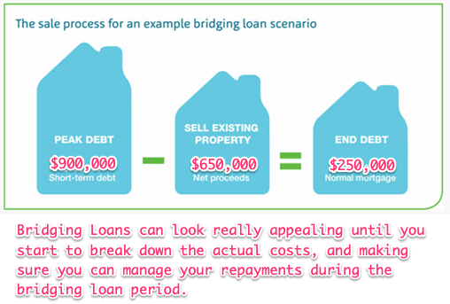 bridging home loan process